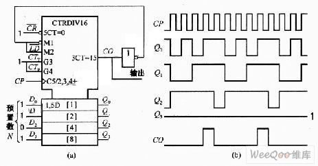Time-scale circuit and the programmable frequency divider