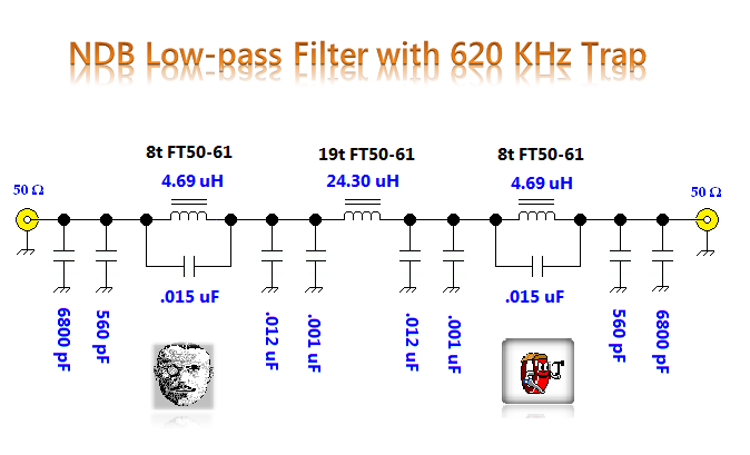 Ndb Low-pass Filter With Trap