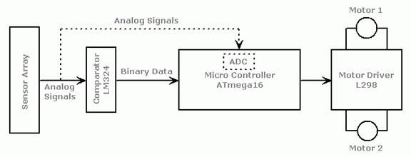 Avr Line Following Robot - Basic Circuit