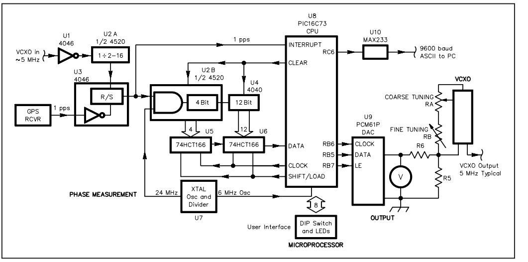 block diagram of the gps