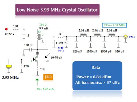 Improved Local and RF Oscillators