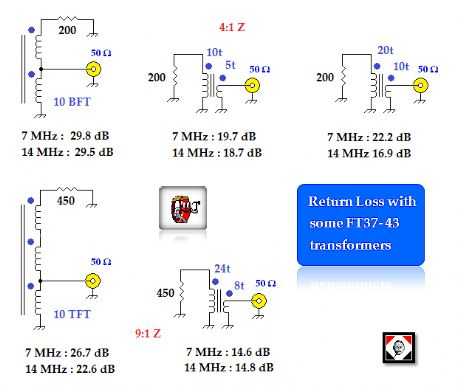 return loss with some FT37-43 transformers