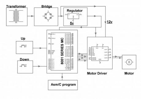 DC Motor Speed Controller Project