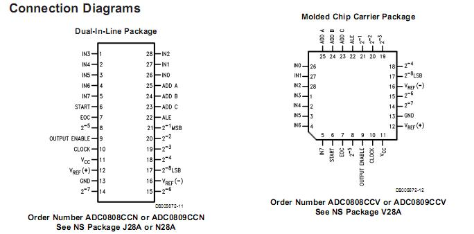 Adc0808 Selling Leads  Price Trend  Adc0808 Datasheet