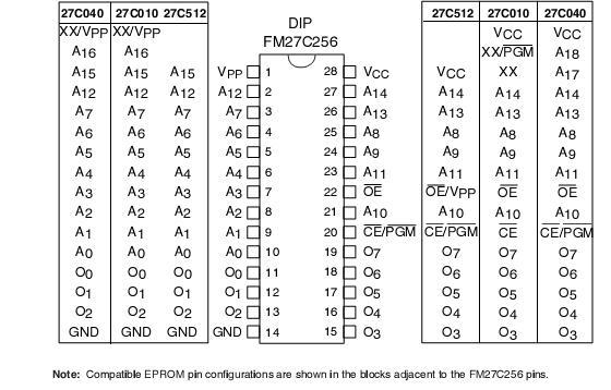 Fm27c256 Selling Leads  Price Trend  Fm27c256 Datasheet