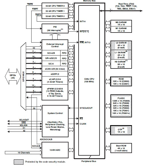 TMS320F2802PZA-60 Functional Overview