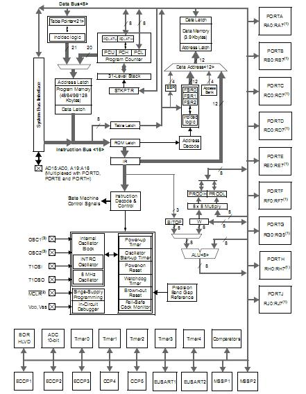 pic18lf6490 pt china  mainland  integrated circuits