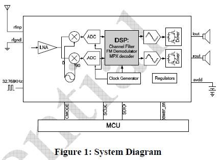 KT0830EG System Diagram