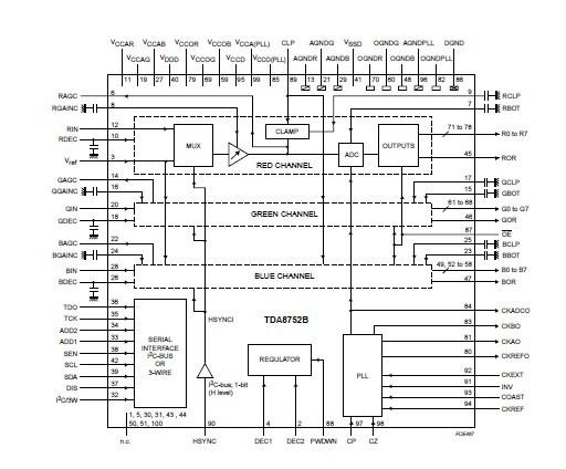 TDA8752BH block diagram