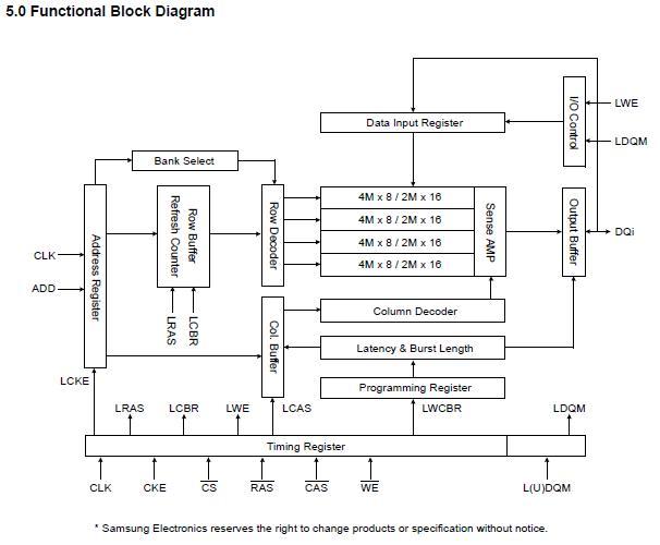 K4S281632K-UC75 block diagram