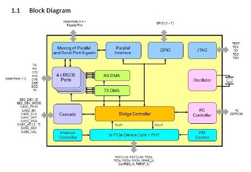 MCS9900CV-AA Block Diagram