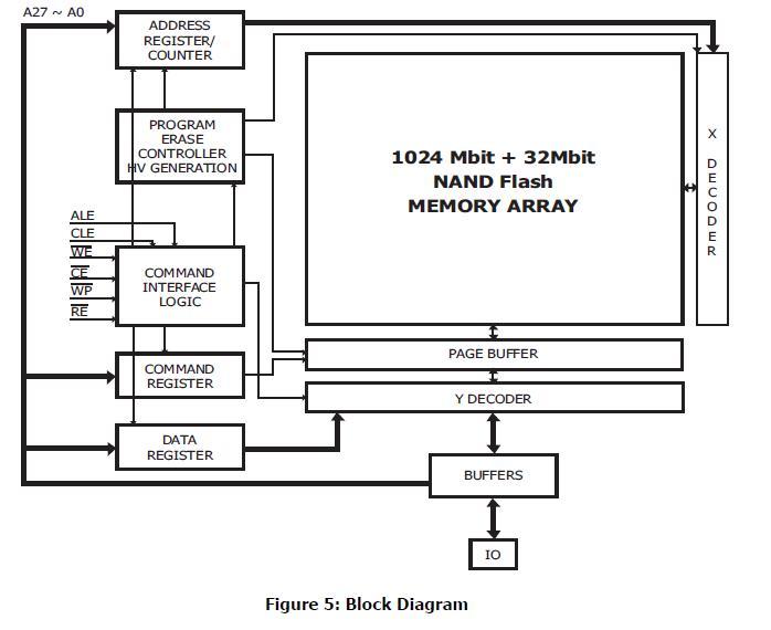 HY27UF081G2A block diagram