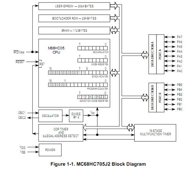 MC68HC705J2CP block diagram