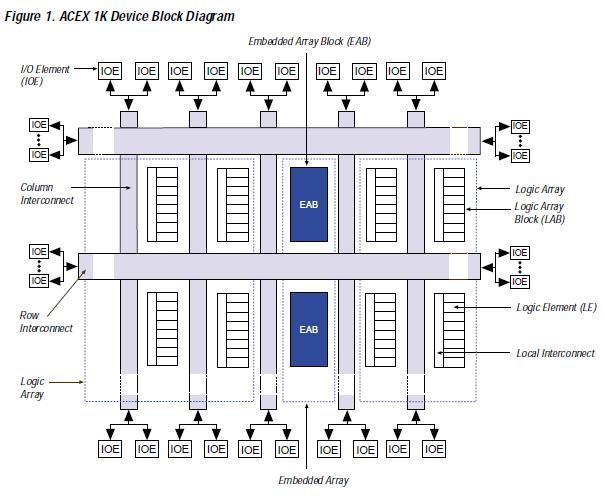 EP1K10QC208-3 block diagram