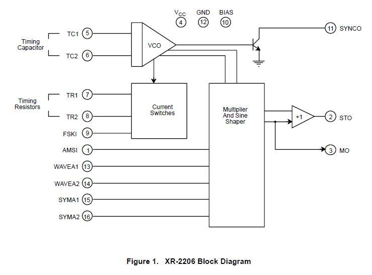 XR2206ACP block diagram