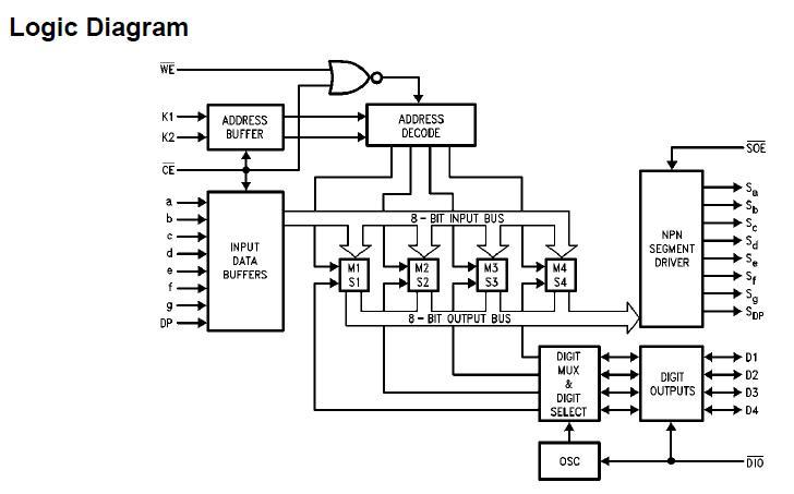 MM74C911N logic diagram