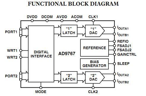 AD9767AST functional block diagram