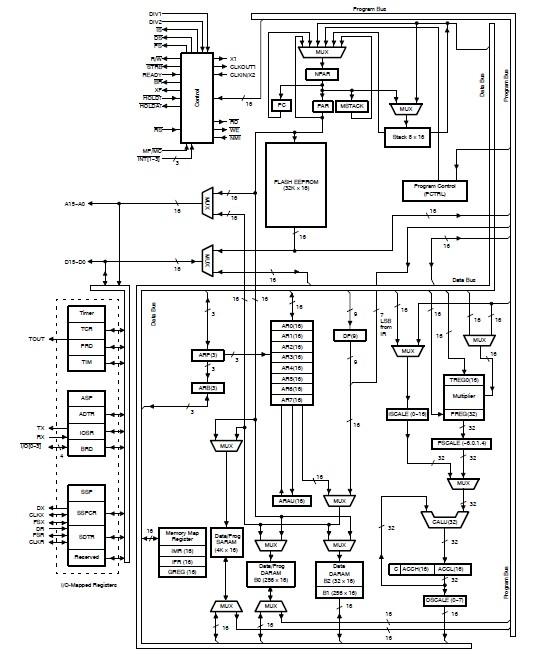 TMS320F206PZA functional block diagram