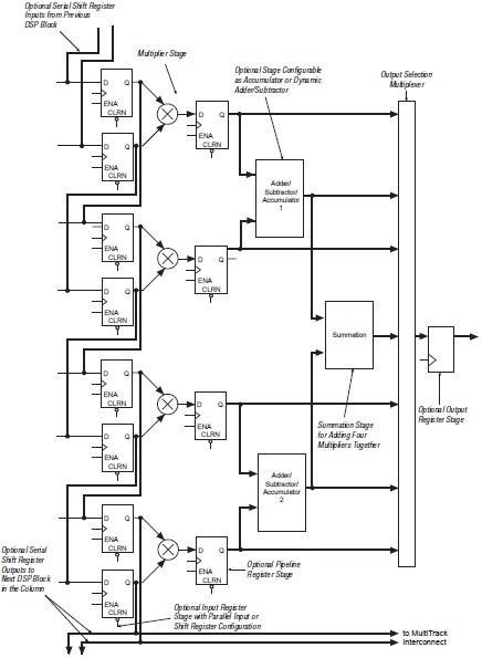 EP1S25F672C7 diagram