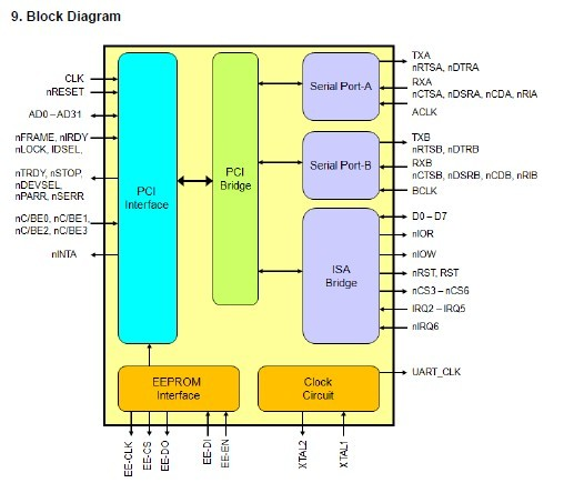 MCS9845CV-BA  Block Diagram