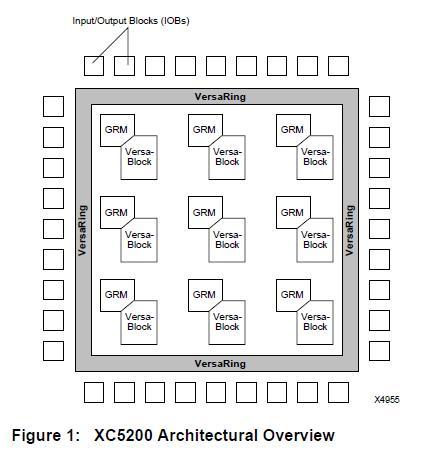XC5202-5PC84C Architectural Overview diagram