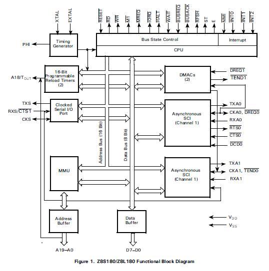 Z8S18033VSC block diagram