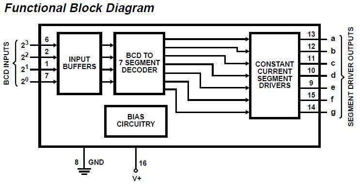 7 segment block diagram html