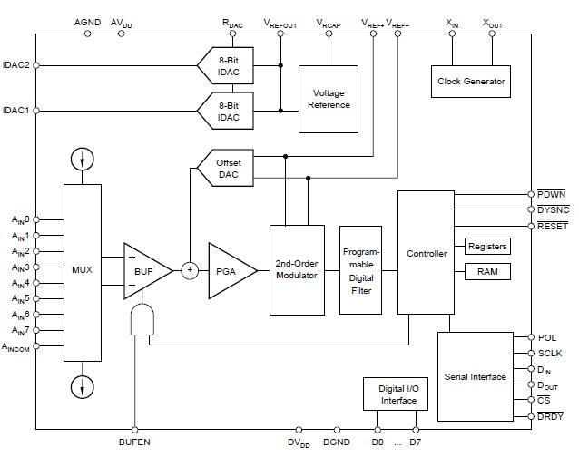 ADS1217IPFBT block diagram