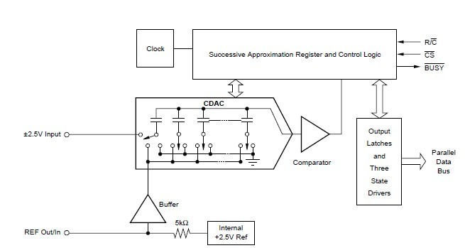 ADS7815U block diagram