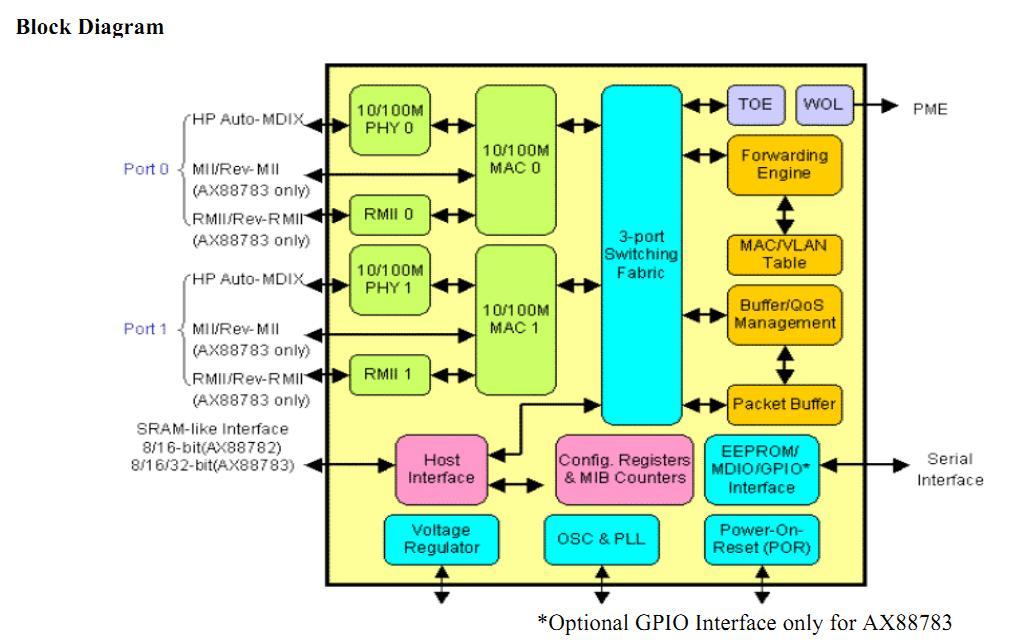 AX88783LF block diagram