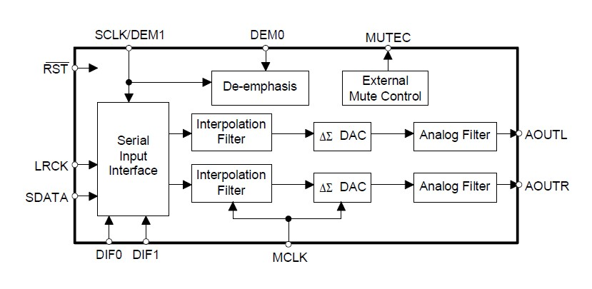 CS4340-KSZ block diagram