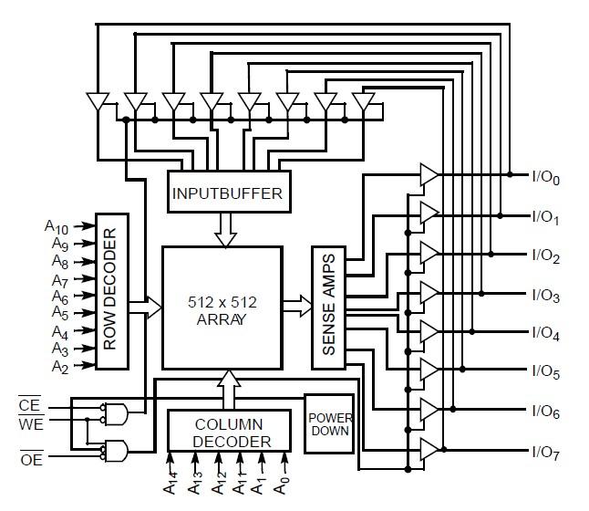 CY62256LL-70SNXCT Logic Block Diagram