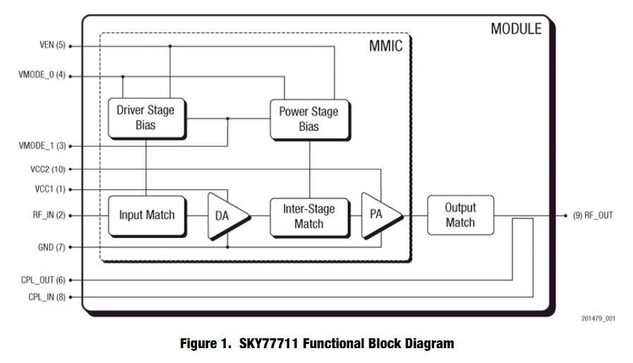 SKY77711-14 functional block diagram