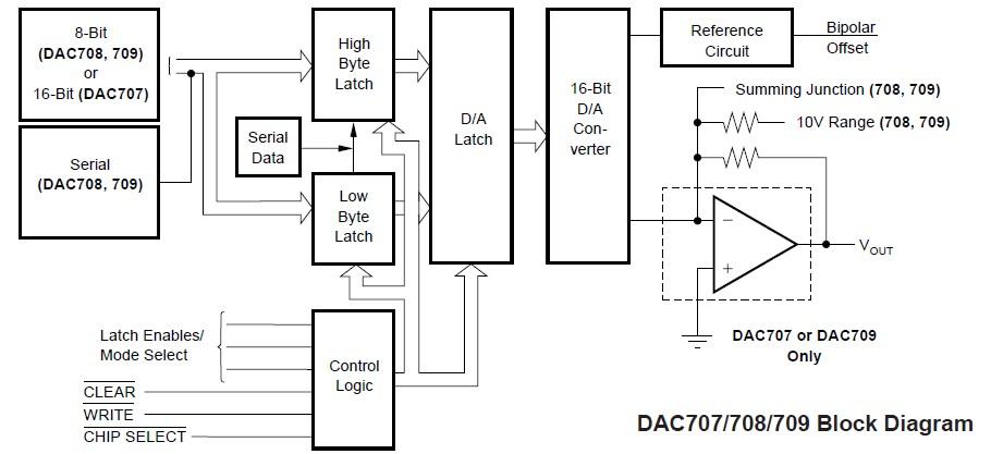 DAC709KH Block Diagram