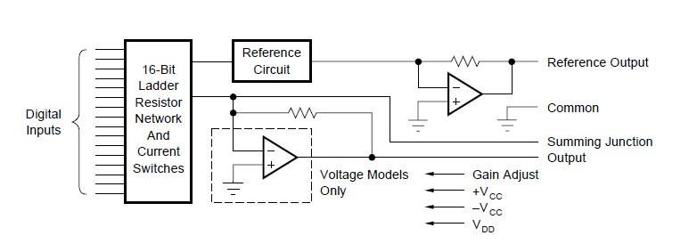 DAC703KP block diagram