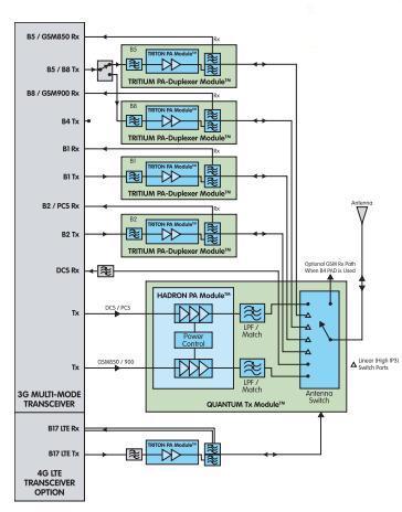 TQM766012 block diagram