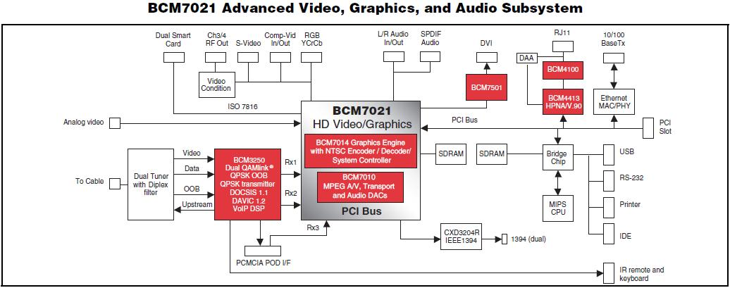 BCM7021RKPB1 block diagram