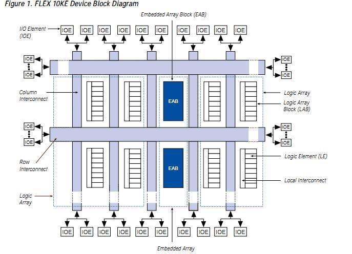 EPF10K200SRC240-3 block diagram