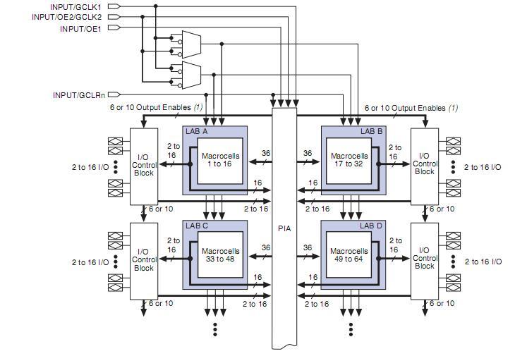 EPM3128ATC100-10 blcok diagram