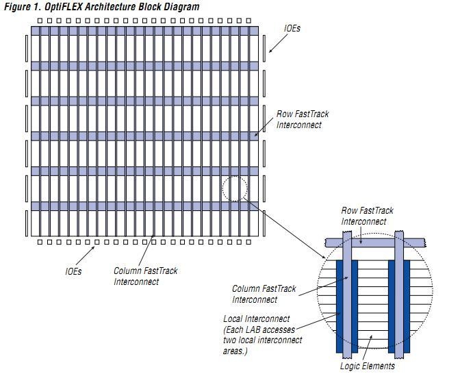 EPF6016AQC208 block diagram
