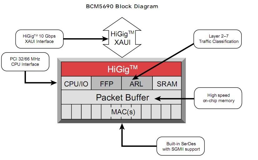 BCM5690A2KEB block diagram