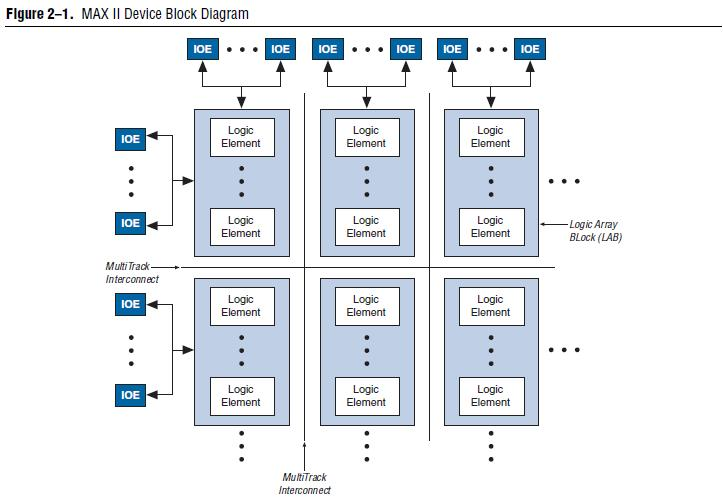 EPM570T100C5N block diagram