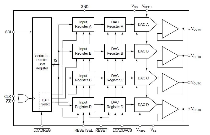 DAC7615EB block diagram