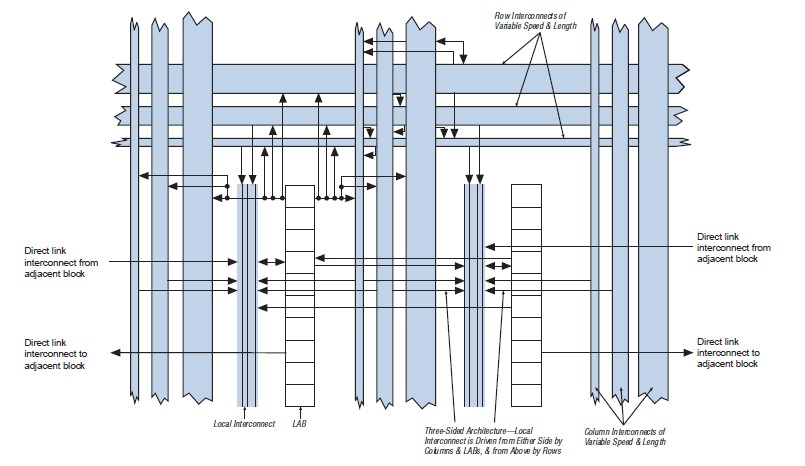 EP1S40F780C5N Stratix LAB Structure