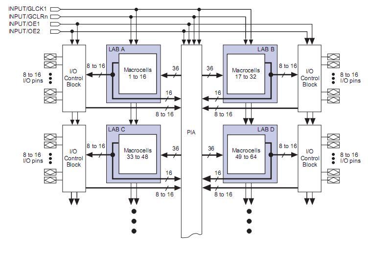 EPM7064TC44-7 functional block diagram