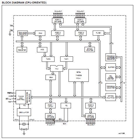P89C660HBBD block diagram