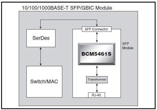 BCM5461SA1KPFG block diagram