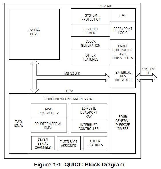 MC68MH360EM25L block diagram