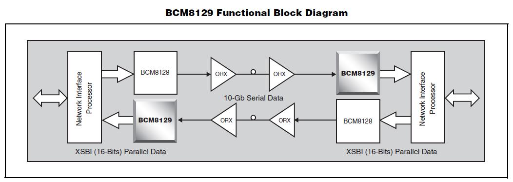 bcm8129 block diagram