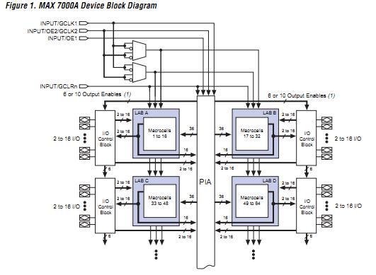 EPM7128AELC84-5 block diagram